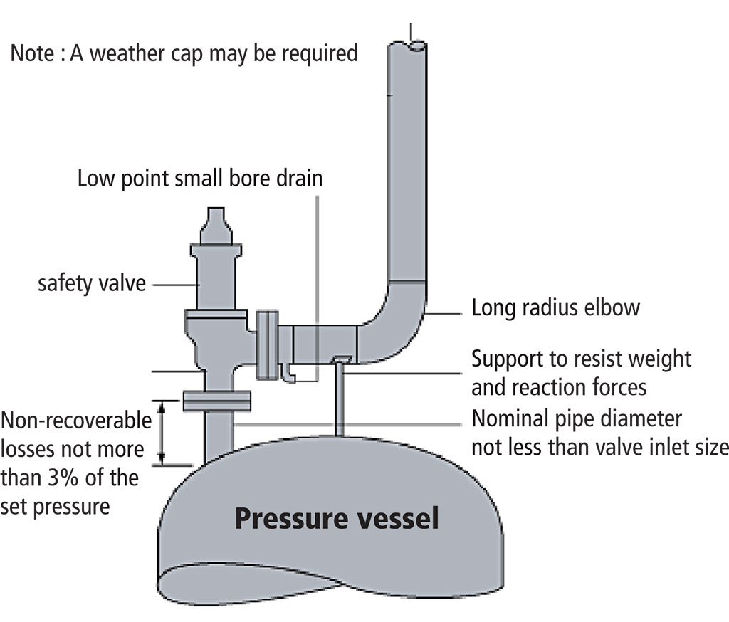 SS Safety Valve for Textile Processing In Surat, India